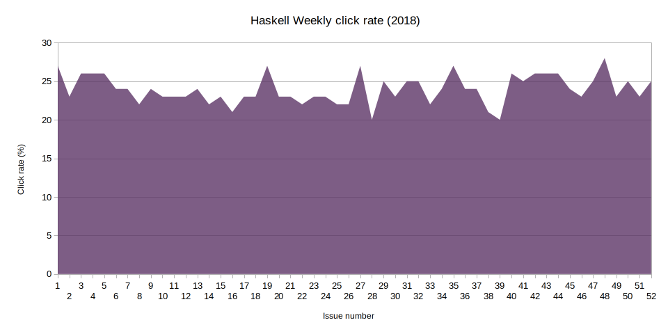 Haskell Weekly click rate in 2018