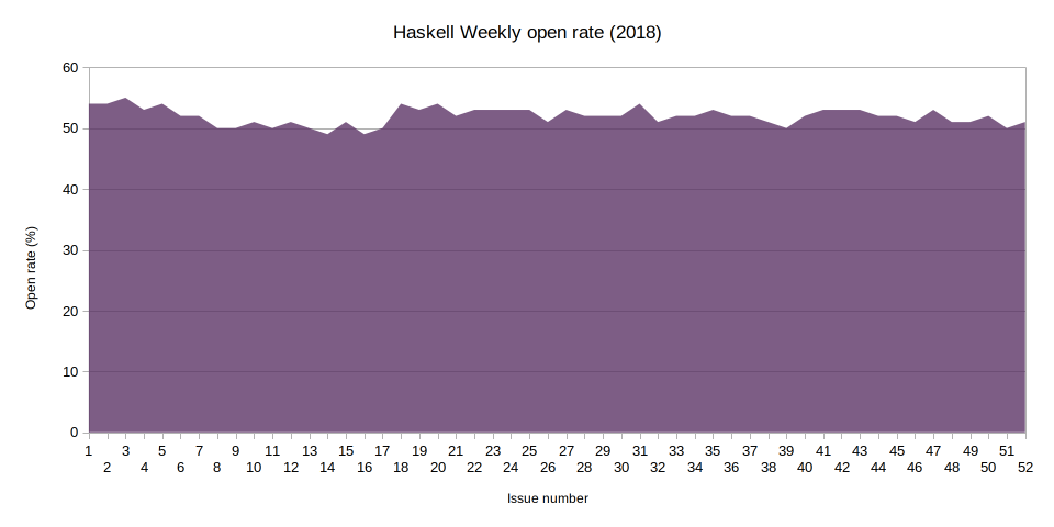 Haskell Weekly open rate in 2018